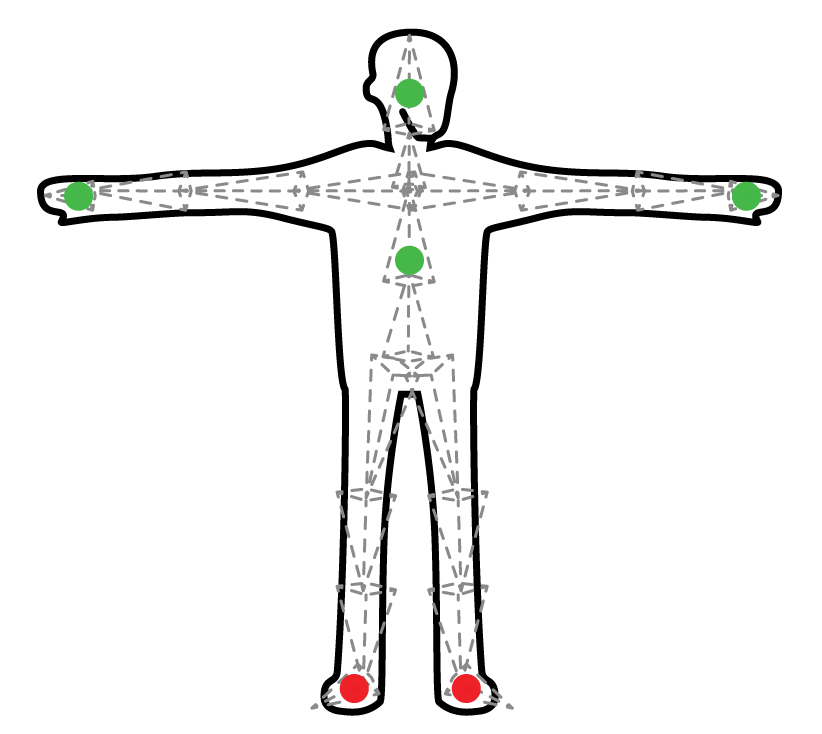 Balance Beam Puppet. Green dots are targets, Red dots are handles
